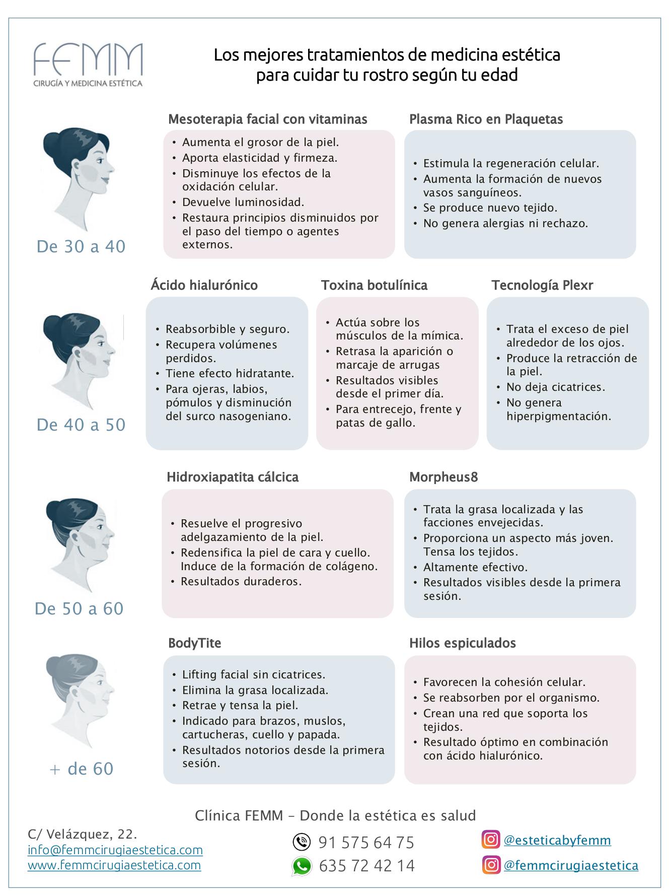 Infografía cuidados a cada edad clínica