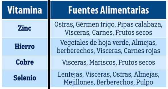 tabla de minerales y alimentos